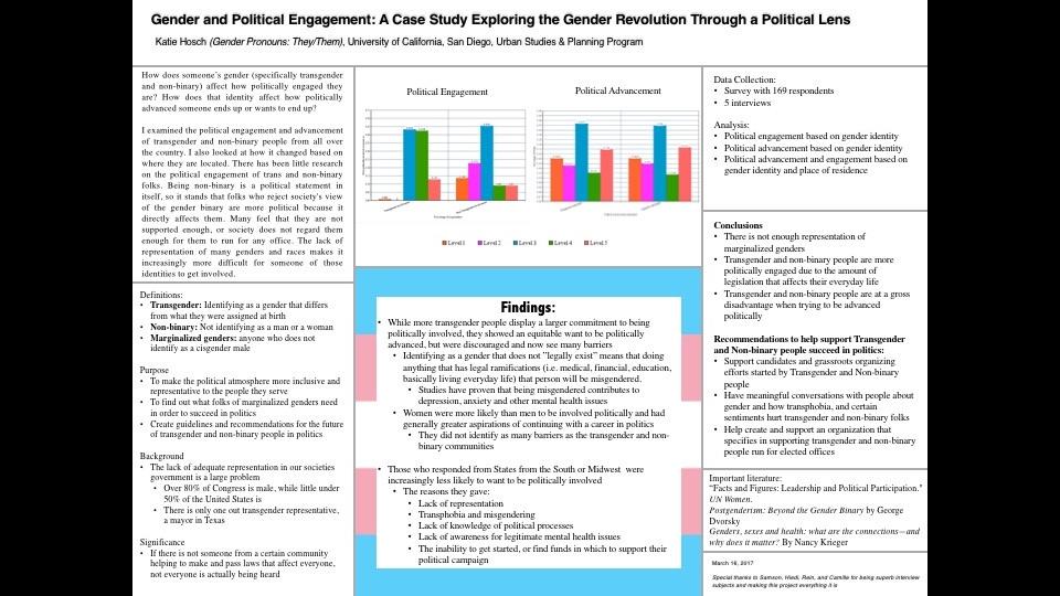 Senior Research Project: Gender & Politics | Portfolium