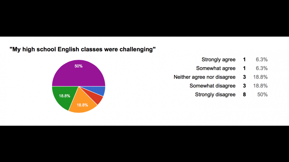 college english vs high school english