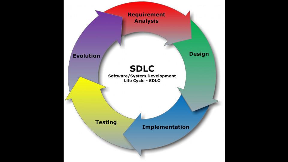Sdlc For Hotel Reservation System Portfolium
