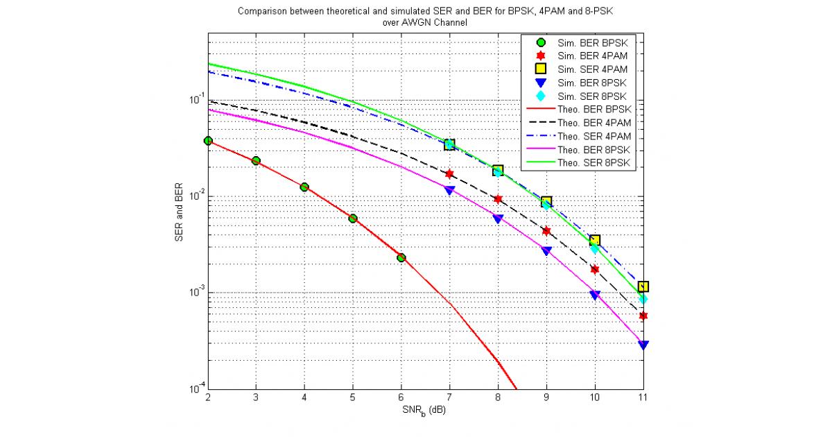 Matlab Simulation of BPSK, 4 PAM and 8 psk | Portfolium