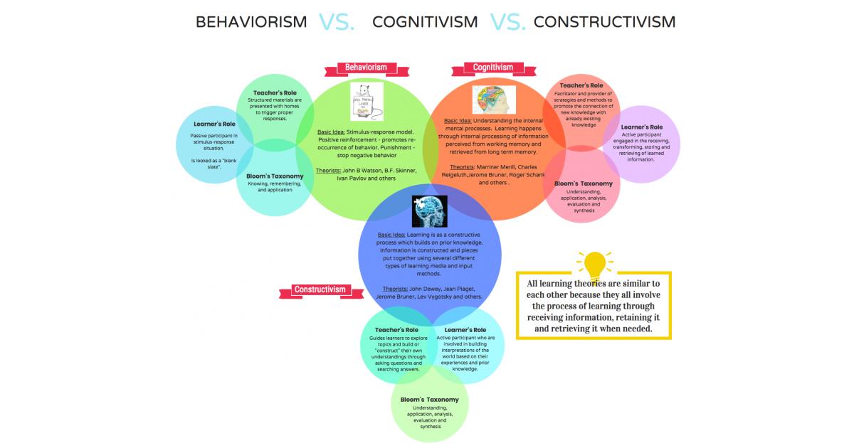 constructivist theory of perception