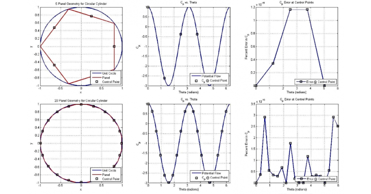 Source Panel Method Analysis | Portfolium